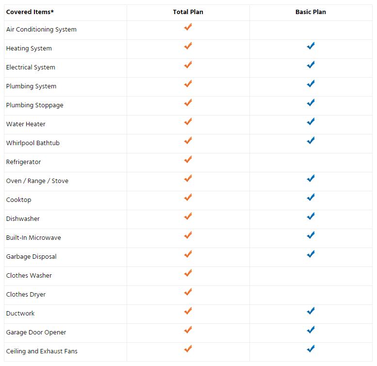 Choice Home Warranty plan options