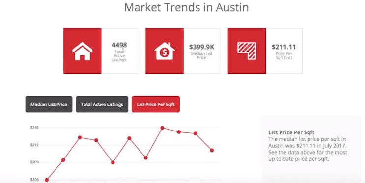 Screenshot of a Ylopo market analysis